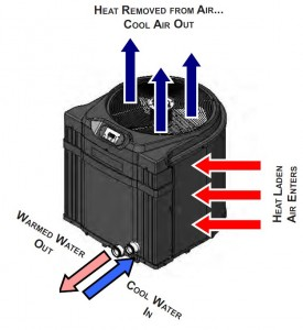 Swimming Pool Heat Pumps: a buyer's guide | InTheSwim Pool Blog on 220v pool pump wiring diagram, pool pump timer wiring diagram, challenger pool pump wiring diagram, heat pump operation diagram, above ground pool diagram, pentair pool pump wiring diagram, heat pump heating system diagram, ao smith pool pump motor wiring diagram, pool pump 230 volt wiring diagram, hayward pool pump wiring diagram,