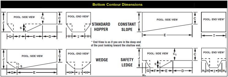 How to measure bottom contour of inground vinyl liners