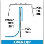 Overlap Style aboveground pool liner