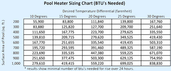 pool heater sizing