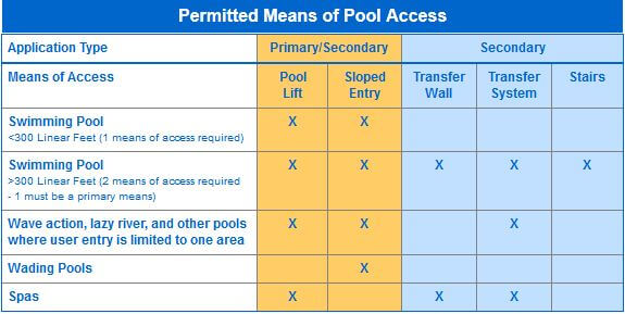 ada-pool-lifts