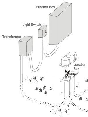 Pool Light Wiring Diagram Also Junction Box In Addition Led Light