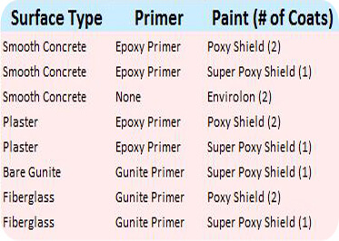 pool-paint-primer-type-guide