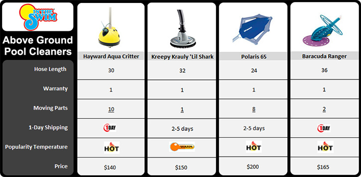 Automatic Pool Cleaners A Buyer S Guide Intheswim Pool Blog