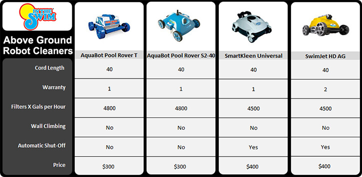 above-ground-robotic-pool-cleaners