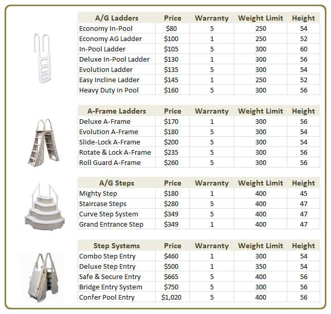 ag-steps-ladders comparison chart