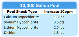 Example: 20,000 gallon pool, use 7.8 lbs of Cal Hypo Shock