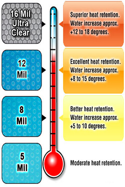 solar-blanket-temperature-chart-2