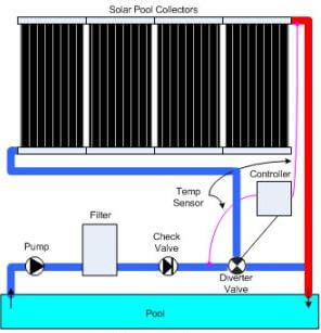 solar pool collector infographic