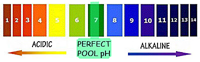 Pool ph alkalinity for stain algae prevention intheswim pool blog Swimming pool high alkalinity