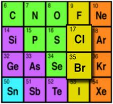 Chlorine And Bromine A Comparison Intheswim Pool Blog