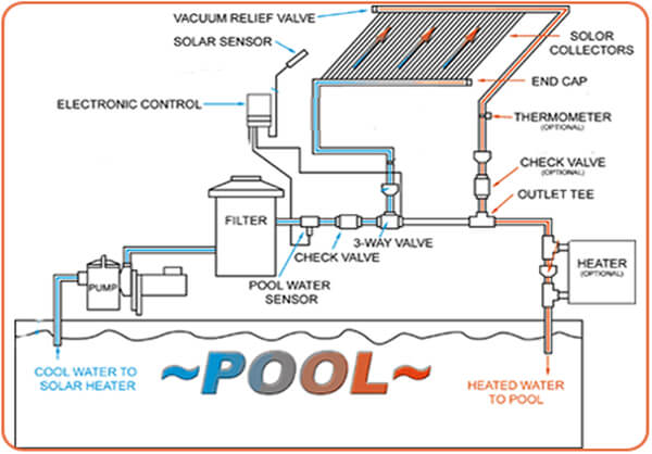 Swimming pool schematic diagram layout swimming free engine image for user manual download Swimming pool water flow diagram