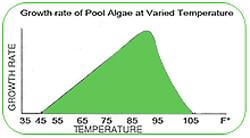 pool-algae-growth-rate-chart-at-varied-water-temperature