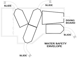 water safety envelope for slides