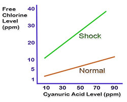 cyanuric-acid-compensation-chart-for-chlorine