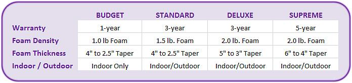 spa-cover-comparison-chart
