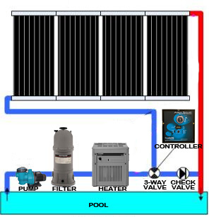 Supplement Gas Pool Heaters With Solar Heat Intheswim