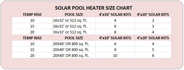 Supplement Gas Heat With Solar Heat Intheswim Pool Blog