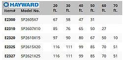 hayward-performance-chart