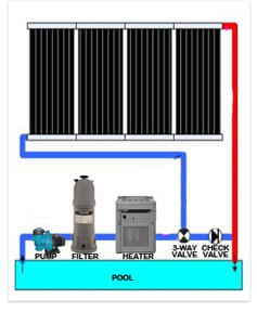 Affordable diy solar pool heating intheswim pool blog solar heater solutioingenieria Image collections