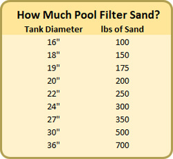 how-much-pool-filter-sand-chart