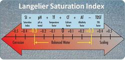 LSI Chart