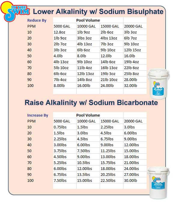 Alkalinity Levels Pictures To Pin On Pinterest Thepinsta