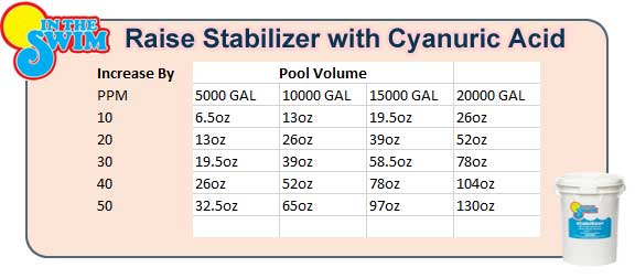 Pool Chemical Levels and Chemical Charts   InTheSwim Pool Blog