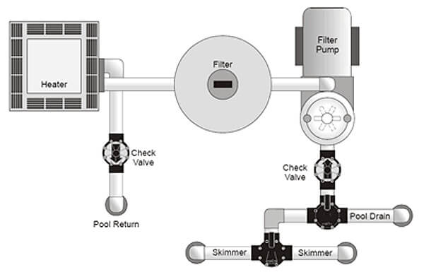 piping diagram for inground pool inground pool skimmer plumbing diagrams intheswim pool blog  inground pool skimmer plumbing diagrams