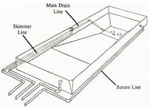 Inground Pool Kit Plumbing How To Plumb A Pool Intheswim Pool Blog