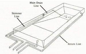 piping diagram for inground pool inground pool kit plumbing how to plumb a pool intheswim pool blog  inground pool kit plumbing how to