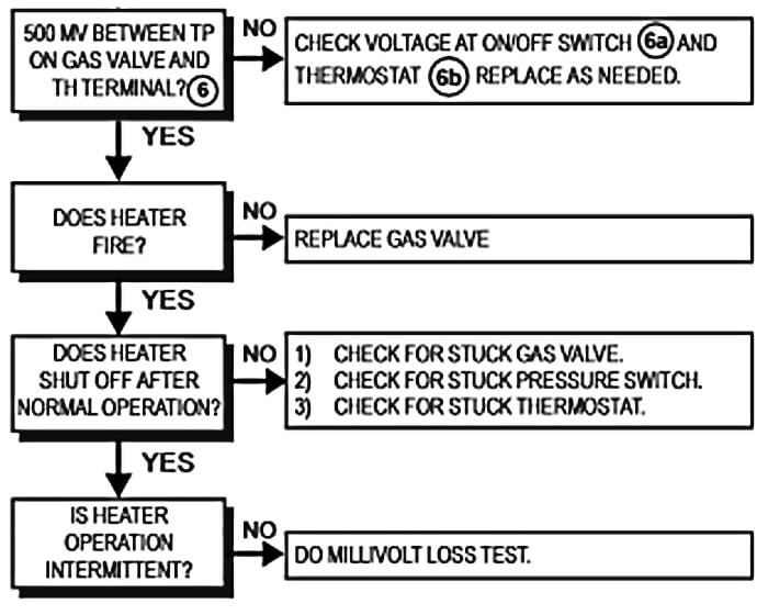 millivolt gas valve wiring diagram millivolt pool heater troubleshooting guide intheswim pool blog  millivolt pool heater troubleshooting